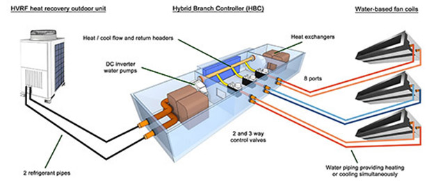 Photo of Water/refrigerant hybrid ac