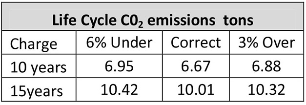 Table 1: estimated CO2 emission changes due to charge variation