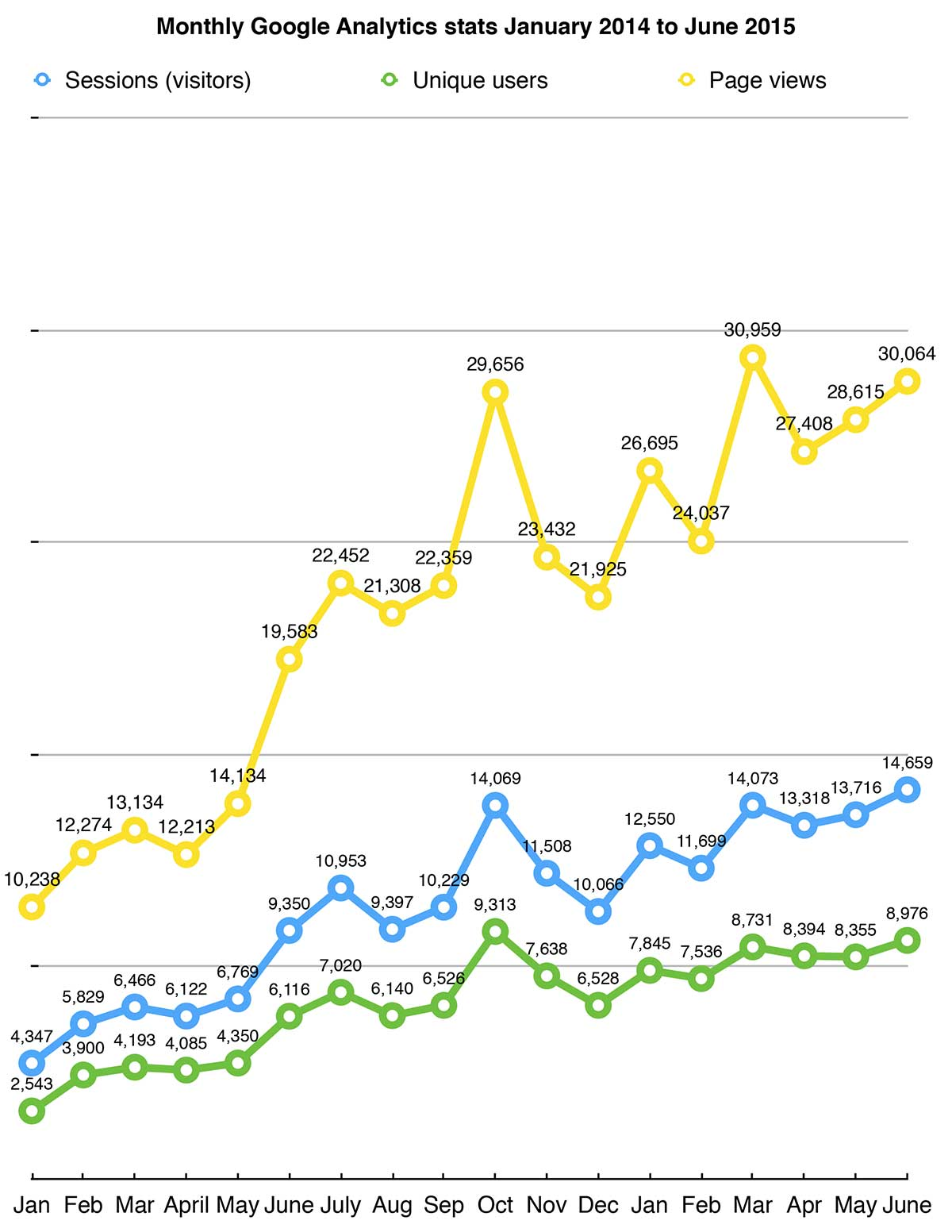 Stats-Jan-14-to-Feb-15