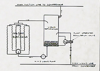Ammonia circulating sys dia
