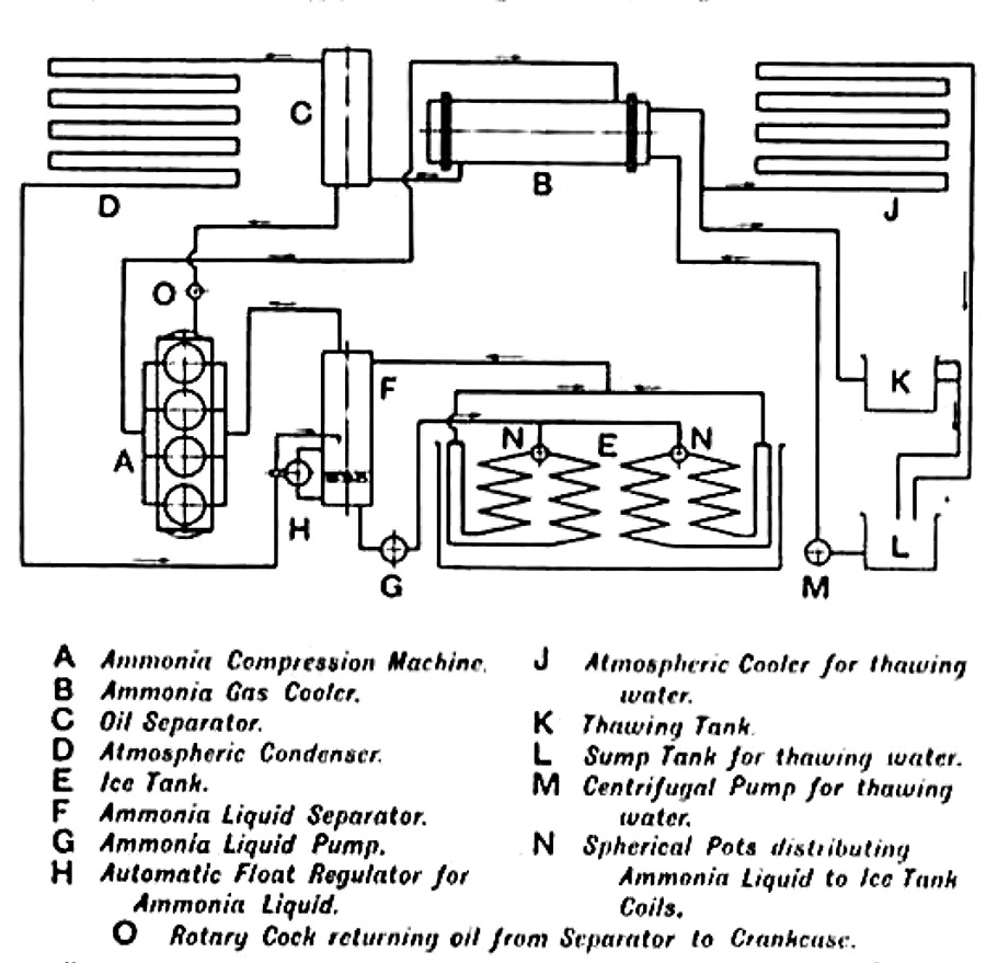 A report in The Engineer magazine of June 16, 1933, described the operation thus: The ice is made in cans of light sheet metal, which are immersed in tanks of cold brine until frozen solid. The cans are then lifted out and dipped in hot water for a few minutes, to thaw a thin film and free the ice, so that it can be tipped out of the can. Originally this hot water was provided by taking steam from the boilers but this supply is no longer available . Instead the heat of compression of the ammonia is utilised. Hot gas from the compressor A is passed to the cooler B. Water was circulated through this cooler and used in the thawing tanks. The cooled gas passed on to an oil separator C, from which any any oil which may have been carried over by the gas was drained back into the crankcase of the compressor. The gas then went to the condenser D and was liquified. The liquid gas then flowed into the separator F, where the level was maintained by a float valve H. The liquid gas was drawn off by the pump G and forced through the coils of the brine tank. The refrigerant evaporates and is returned to the compressor via the separator. The object of the separator was, of course, to prevent any partially evaporated liquid from finding its way into the compressor. The circulating water for the cooler B flowed down to the thawing tank K and overflowed to the sump L where it was returned to the cooler by the pump M. The atmospheric cooler J was provided as back-up for use in the event of high demand when very little was being passed through the thawing tank, causing the temperature of the cooling water to rise. It was reported that this was seldom called into action. There was, however, a small oil-fired boiler installed with the J&E Hall system (using parts from the dismantled economiser) that could be called upon to supply hot water in the event of the cooler being out of commission.