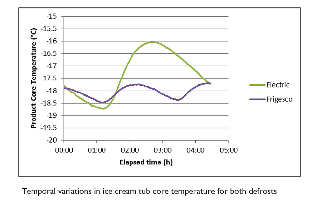 Graph Frigesco temperature for ice cream during defrost