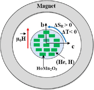 A schematic for the implementation of the rotating MCE in magnetic cooling devices with HoMn2O5 as refrigerant. This concept can be used for the liquefaction of the helium and hydrogen using them as heat transfer fluids.