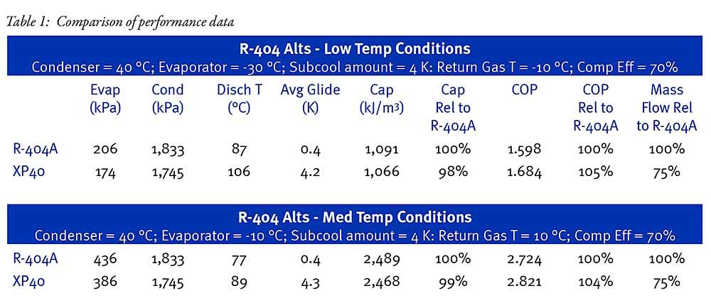 opteon-xp40-retrofit-comparison