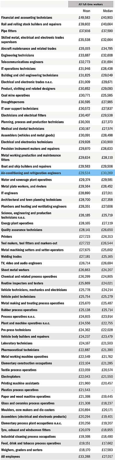 EngUK_Report_2015_wages