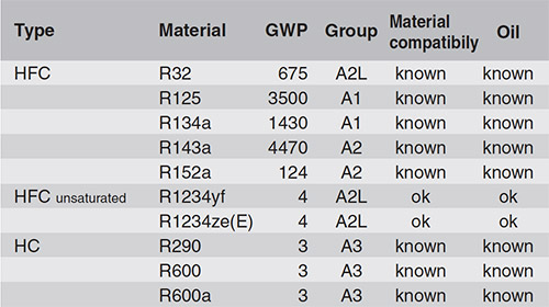 Table 1: Common refrigerant mixture components