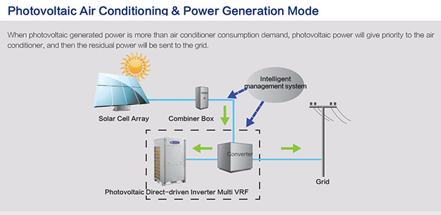 PV-graphic-showing-operation-of-VRF-system
