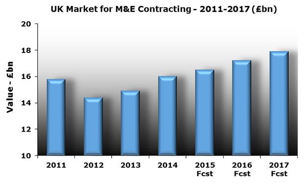 M-&-E-Contractors_2015graph