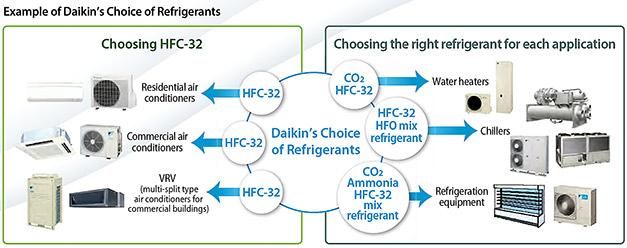 Refrigerant-uses