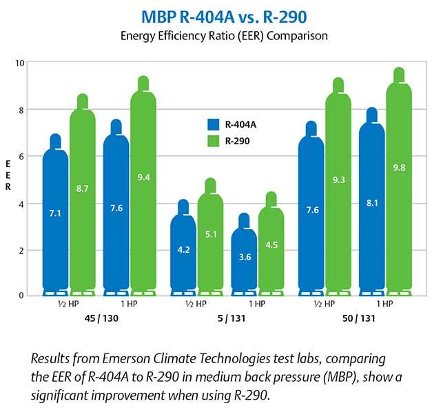 R404A-R290-comparison