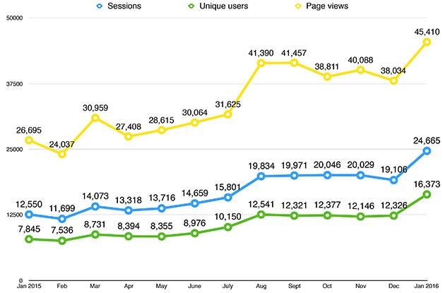 Visitor-figures-Jan-2016-2