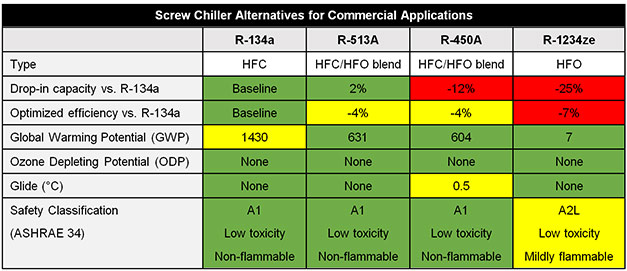 Johnson-Controls---Screw-Chiller-Alternatives-for-Commercial-Applications