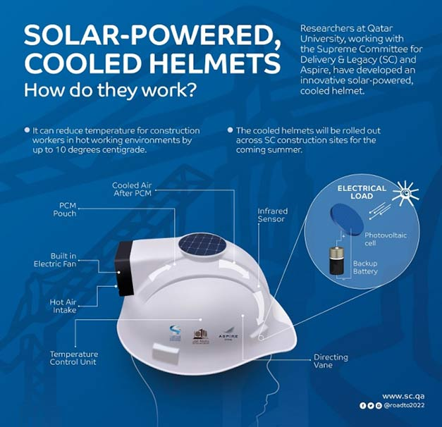 cooled-helmet