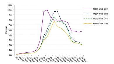 Photo of Refrigerant demand and prices fall